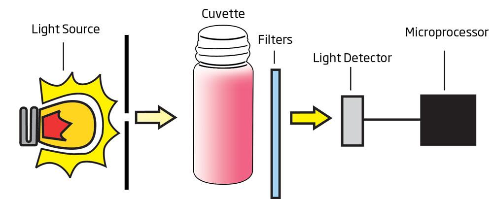 фотометр мультипараметрический оптический