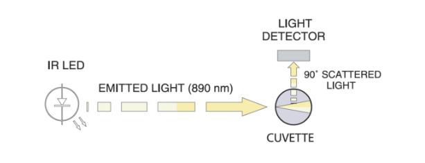 Turbidity meter light path